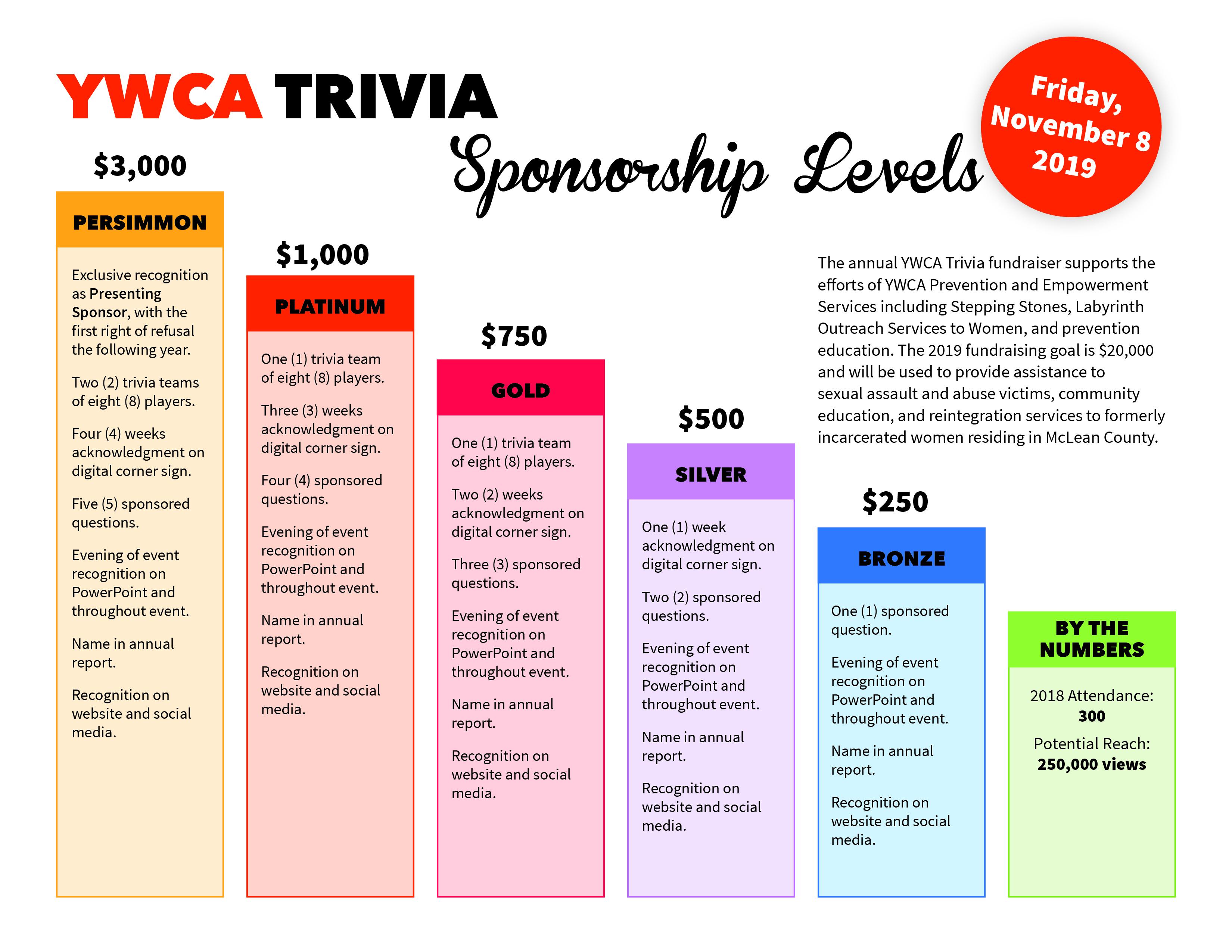 Event Sponsorship Trivia